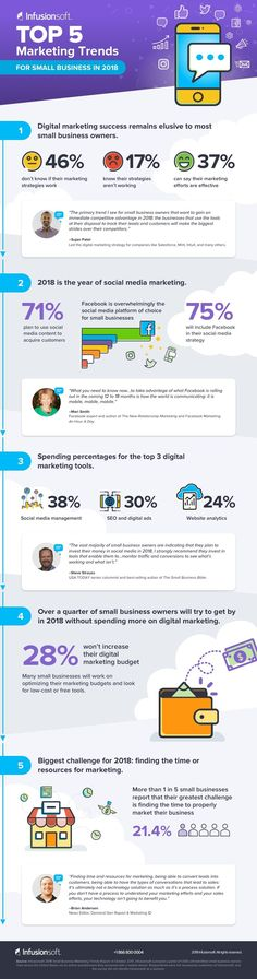 How to Generate Income From the Internet - Top 5 Marketing Trends for Small Business in 2018 [Infographic] How to Generate Income From the Internet - Here's Your Opportunity To CLONE My Entire Proven Internet Business System Today! Digital Marketing Trends, Digital Marketing Strategy, Marketing Plan, Marketing Tools, Internet Marketing, Online Marketing, Media Marketing, Affiliate Marketing, Content Marketing