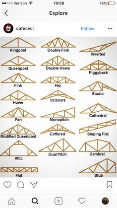 Type of roof structure Roof Truss Design, Framing Construction, Roof Trusses, Roof Lines, Roof Styles, Pole Barn Homes, Roof Structure, Roof Plan, Building A Shed