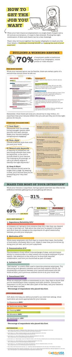 How to Get the Job You Want [INFOGRAPHIC] on http://theundercoverrecruiter.com CV en sollicitatiegesprek tips