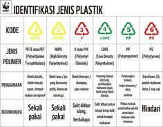 Kode kemasan plastik
