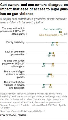 Gun owners and non-owners disagree on impact that ease of access to legal guns has on gun violence  Source: Pew Research Center