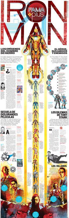 Iron Man @ Pinfographics