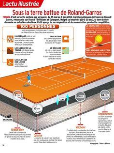 Sous la terre battue de Roland-Garros