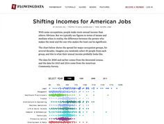 Shifting Incomes for American Jobs