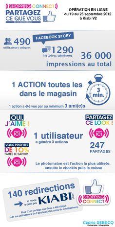 Concours Facebook : retours chiffrés sur l'opération Kiabi Shopping Connect qui s'est déroulée du 19 au 26 septembre 2012 au Kiabi V2 (59 – Nord)