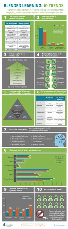Educational infographic : Blended Learning: 10 Trends Infographic Getting Smart by Getting Smart Staff blended learning digital learning EdTech Online Learning E Learning, Learning Theory, Blended Learning, Learning Styles, Learning Support, Formation Mooc, Formation Digital, Instructional Technology, Instructional Design