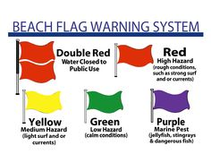 As you look along the Panama City Beach or Navarre Beach you will no doubt see flags along the coastline. These flags are posted daily to alert you to swimming conditions for everyone's safety. What these flags mean may not . Miramar Beach Florida, Pensacola Beach, Destin Beach, Beach Trip, Navarre Beach Florida, Beach Travel, Hawaii Travel, Summer Beach, Beach Flags