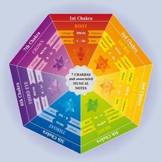 Illustration about 7 Chakras Color Chart with associated Musical Notes and Solfeggio Frequencies. Illustration of cosmos, dynamics, chakras - 100778664 2nd Chakra, Sacral Chakra, Chakra Healing, 7 Chakras, Chakra Chart, Solfeggio Frequencies, Chakra Colors, Sound Healing, Spiritual Development