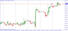 ZoneTrade Indicator for MT4 - http://forexmt4ea.com/zonetrade-indicator-mt4/