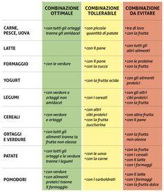 Combinazione alimenti