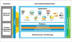 SuccessFactors Data Center - Overview @itchamps Success Factors, Security Service, Management, Learning, Teaching, Studying