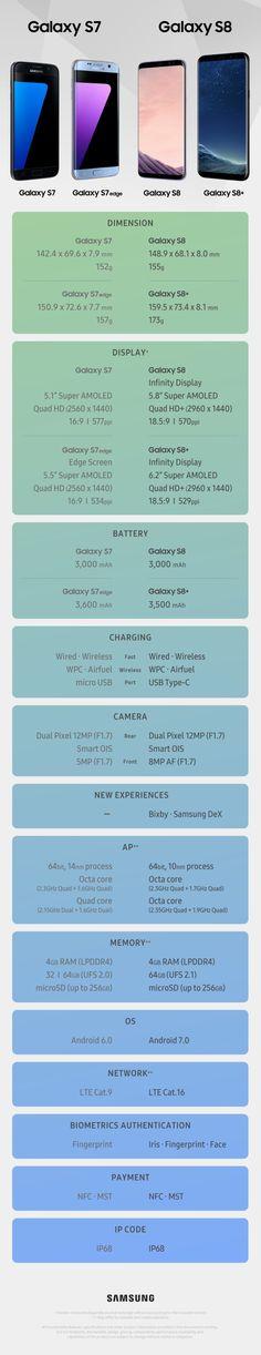 Galaxy S7 vs Galaxy S8 vs Galaxy S7 edge vs Galaxy S8 Plus - Phone Specs Comparison