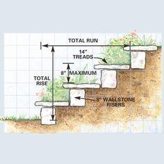 to Build a Garden Path Outdoor Landscaping Ideas hill steps How to Build a Garden PathOutdoor Landscaping Ideas hill steps How to Build a Garden Path Landscaping On A Hill, Outdoor Landscaping, Landscaping Ideas, Backyard Patio, Landscaping Software, Backyard Ideas, Steep Hillside Landscaping, Terraced Landscaping, Terraced Backyard