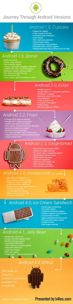 Android versions Android Application development