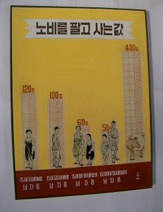A chart shown in the Koryo Museum, Kaesong, Korea.  Prices of slaves: Female age 15-50: 120 pil Male age 15-50: 100 pil Female under 15 or over 50: 60 pil Male under 15 or over 50: 50 pil A head of cattle: 400 pil