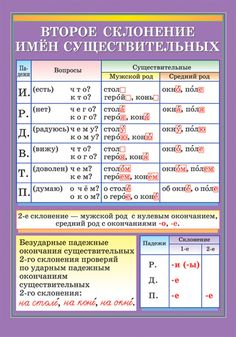 Comments in Topic Russian Language Lessons, Russian Lessons, Russian Language Learning, English Grammar, English Language, Russian Alphabet, Grammar Tips, Learn Russian, Letter Sounds