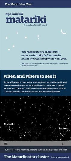 Matariki (Pleiades, Maori New Year) Maori Legends, Maori Words, Maori Symbols, New Zealand Image, Teaching Resources, Teaching Tools, Maori Designs, Classroom Board, Library Activities