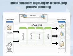 Digitizing or digitization is the representation of an object, image, sound, document or a signal (usually an analog signal) by a discrete set of its points. #ricohdocs #digitization #dms