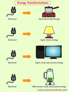 sound energy for kid | into light heat and sound energy or powering a motor electrical energy ...