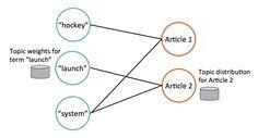 Blog post from Databricks, describing updates to Apache Spark MLlib in release 1.3