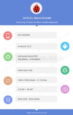 Samsung Galaxy S6 Edge passed through ANtutu,Specs revealed
