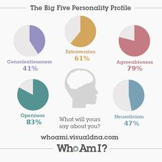 I've just created my 'Who Am I?' #personality profile via @VisualDNA. Check it out https://whoami.visualdna.com/?c=uk#feedback/398c5a57-80fc-4de6-87e6-f29aeb7e0167 or create one for yourself https://whoami.visualdna.com/