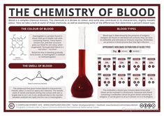 Intrigue your students with the engaging Compound Interest The Chemistry of Blood poster. Explore the properties of blood and blood types! Chemistry Classroom, Teaching Chemistry, Science Chemistry, Forensic Science, Organic Chemistry, Life Science, Science And Nature, Science Experiments, Pseudo Science
