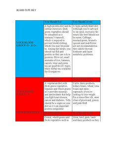 Blood Type Diet Chart 20