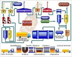 Resultado de imagem para circuito fabricacion cerveza