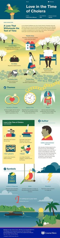 Love in the Time of Cholera infographic | Course Hero