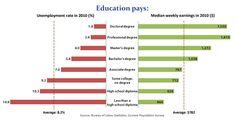 Economic benefits of college