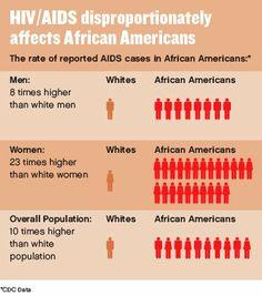 HIV/AIDS disproporti
