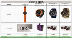 Cogito Android Watch in India: Cogito Smartwatch Distribuotrs Prices in India