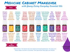 Medicine Cabinet Makeover by Leslie McCombs  YL#1441733 lesmccombs@gmail.com // Love this graphic! If you're ready to start your journey with essential oils, let me know!