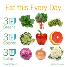 Eat this every day (infographic) / Wahls protocol