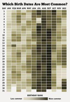 Common birth dates…
