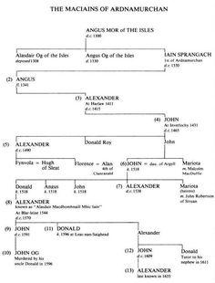 Клан Макдональд из Арднамурхана (Clan ...