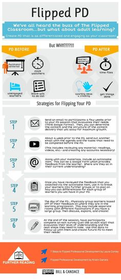 Flipped PD: A flipped PD is inspired by the the concept of flipped classroom and uses the same philosophy: provide learners with work to do at home , then discussions and feedback in face-to face meeting.A ccording to Bill and Candace, the creators of this visual, there are six main strategies to flip your professional developemt.