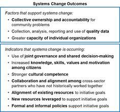 Measuring Backbone Contributions to Collective Impact Appreciative Inquiry, Program Evaluation, Systems Thinking, Social Entrepreneurship, Circular Economy, Community Building, Social Enterprise, Strategic Planning, Social Change