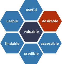 morville honeycomb of UX Marketing Models, Social Research, Human Centered Design, Information Architecture, User Experience Design, Social Science, Design Thinking, Study Tips, Critical Thinking