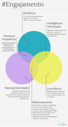 Como #engajar #clientes? Parte 2