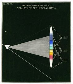 Youmans, Edward Livingston (1855) Chemical atlas. D. Appleton. Decomposition of Light; structure of solar rays
