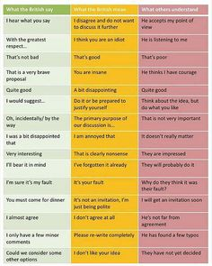 What the British Say....wow, are they ALL like that? I thought it was just one in particular! Haha!