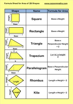 Looking for a Printable Math Formula Sheet. We have Printable Math Formula Sheet and the other about Benderos Printable Math it free. Geometry Formulas, Math Formulas, Geometry Worksheets, Math Worksheets, Perimeter Worksheets, Cursive Writing Worksheets, First Grade Worksheets, Free Kindergarten Worksheets, Math Centers