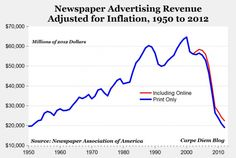 And Now Let Us Gasp In Astonishment At What Just Happened To The Newspaper Business http://www.businessinsider.com/newspaper-advertising-collapse-2012-9#ixzz26aqoItf0