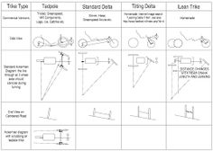 """Résultat de recherche d'images pour """"drift trike dimensions"""""""