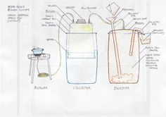 Biogas Digester - Design