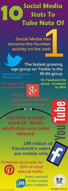 10 social media stats.
