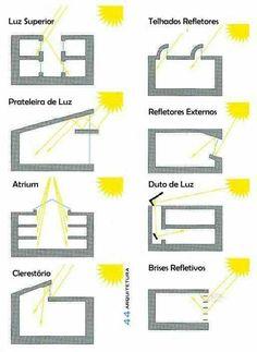 Formas de aprovetamento da iluminação natural