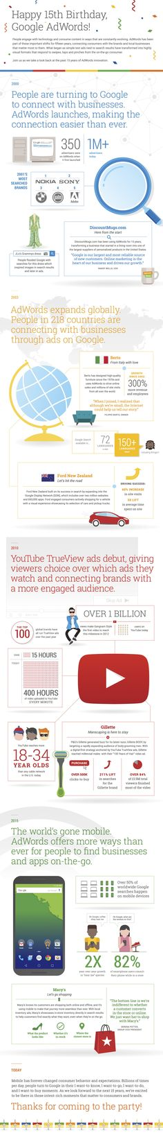 """[infographic] """"Happy 15th birthday Google AdWords!"""" Oct-2015 by Google Adwords."""